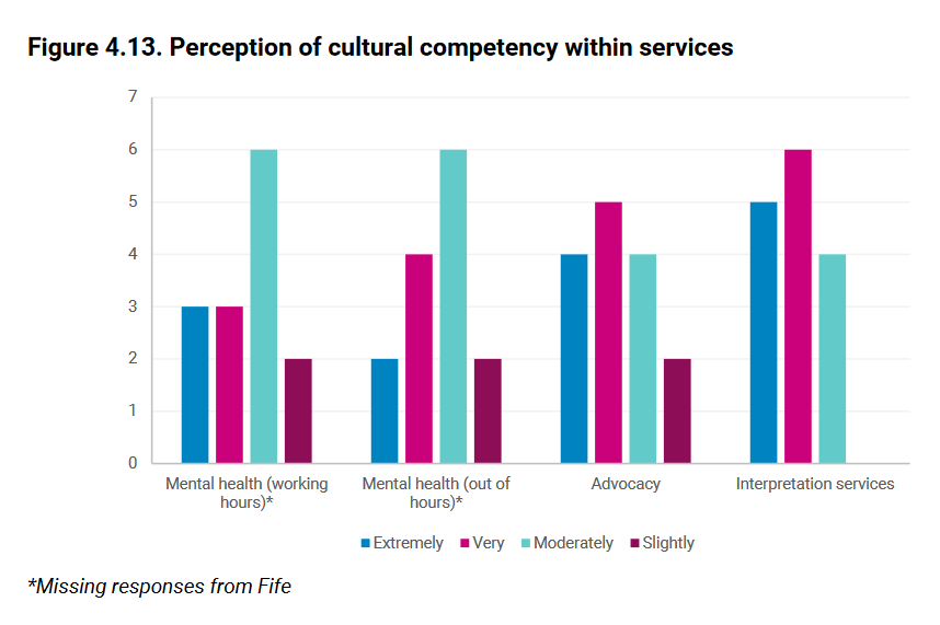 68 Figure 4.13. Perception of cultural competency within services from MWC report on race and mental health services